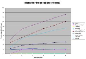Influence de la portée des variables en javascript